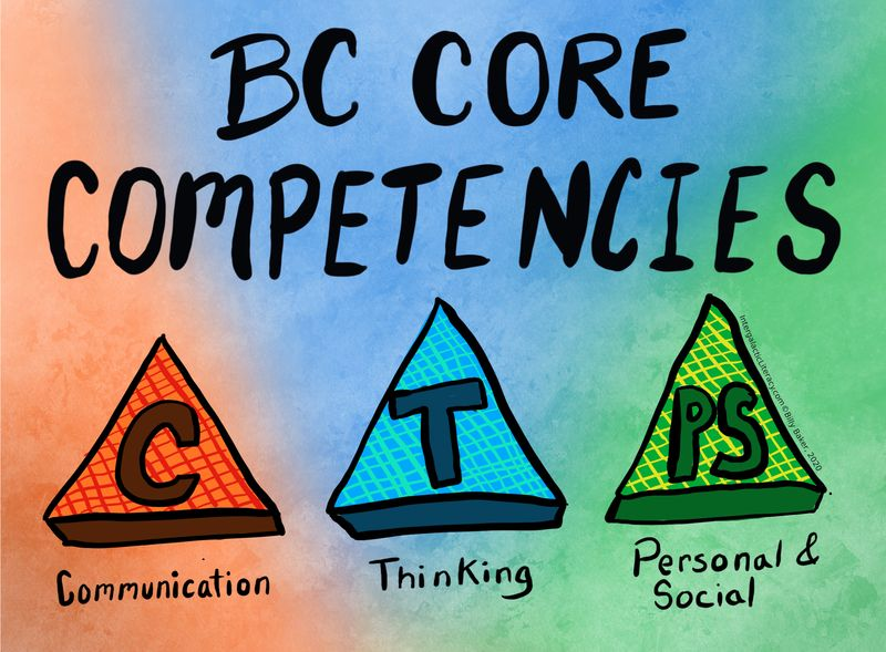 The Core Competency Areas - Communication, Thinking, and Personal and Social